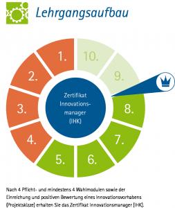 Zertifikatslehrgang Innovationsmanager (IHK) Grafik: Piva&Piva